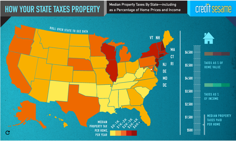 Coffee County Property Tax