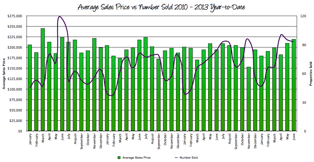 Harrisonburg Real Estate Sales vs Sales Prices June 2013
