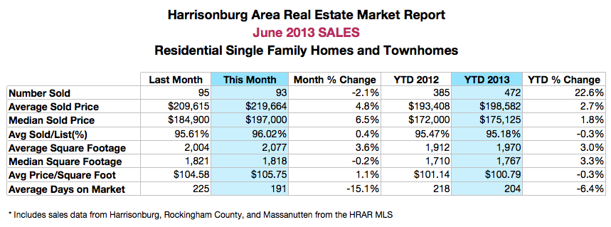 Harrisonburg Real Estate - June 2013 Sales