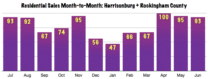 Harrisonburg Real Estate Market Report: June 2013 Sales Chart