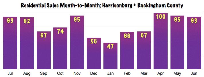 Harrisonburg Real Estate Market Report: June 2013 Sales Chart