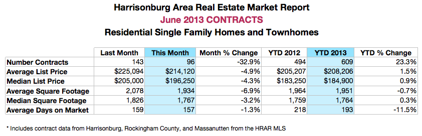 Harrisonburg Area Real Estate Market Report: June 2013 Contract