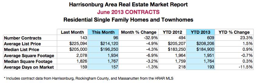 Harrisonburg Area Real Estate Market Report: June 2013 Contract