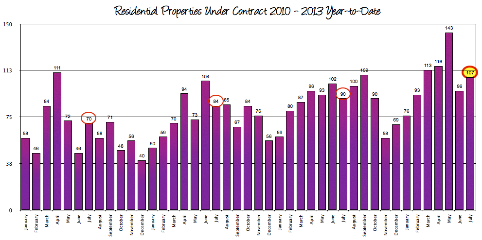 Harrisonburg Real Estate Contracts 2010 - 2013 July