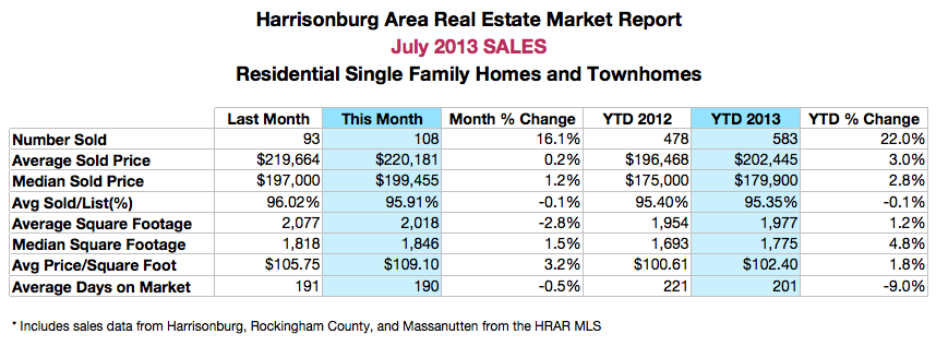 Harrisonburg Area Real Estate Market Report: July 2013 Sales