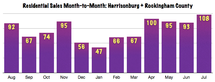 Harrisonburg Area Real Estate Market Report: July 2013 Sales Chart