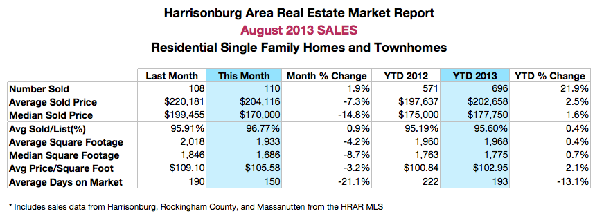Harrisonburg Real Estate Market Report: August 2013 Sales