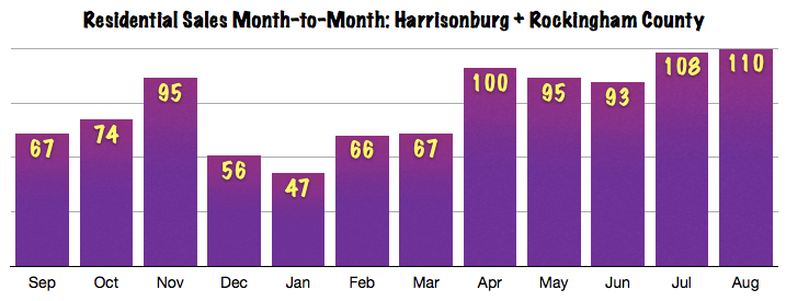 Harrisonburg Real Estate Market Report: August 2013 Sales Graph