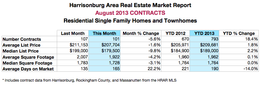 Harrisonburg Real Estate Market Report: August 2013 Contracts
