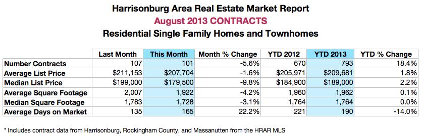 Harrisonburg Real Estate Market Report: August 2013 Contracts