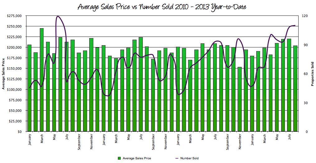 Harrisonburg Average Sales Prices vs Sales: August 2013