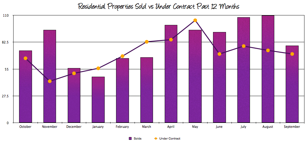 Harrisonburg Real Estate: Sales vs Contracts 2013
