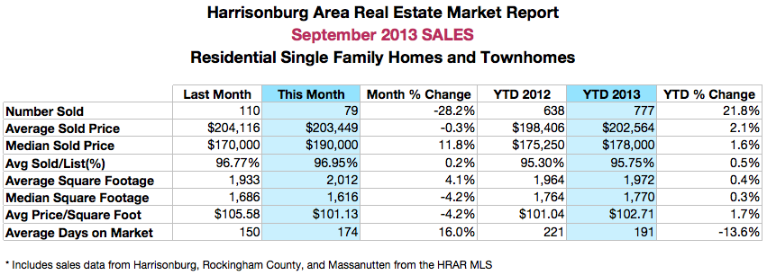 Harrisonburg Real Estate: September 2013 Sales