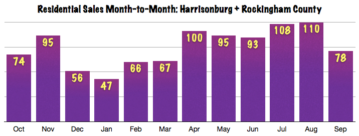 Harrisonburg Real Estate: September 2013 Sales Graph