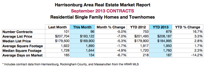 Harrisonburg Real Estate: Contracts 2013