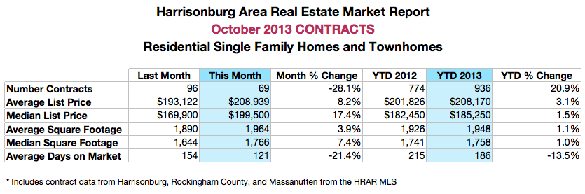 Harrisonburg Real Estate: October 2013 Contracts
