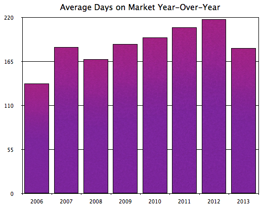 Harrisonburg Real Estate: Avg DOM YOY