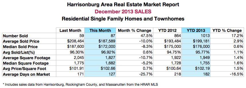 Harrisonburg Real Estate: December 2013 Sales