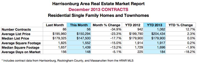 Harrisonburg Real Estate: December 2013 Contracts