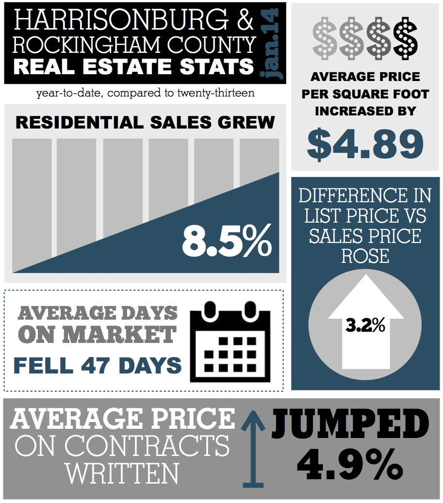 Harrisonburg and Rockingham County Real Estate Stats: January 2014