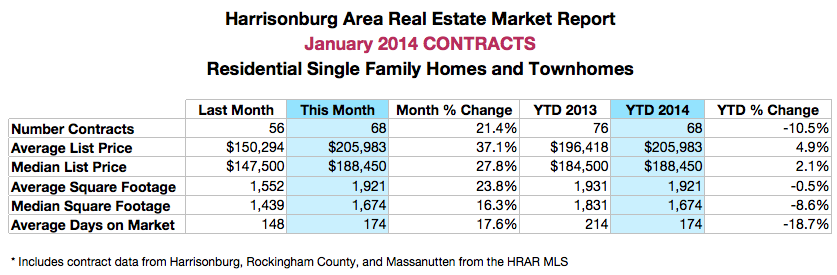 Harrisonburg and Rockingham County Real Estate: January 2014 Contracts