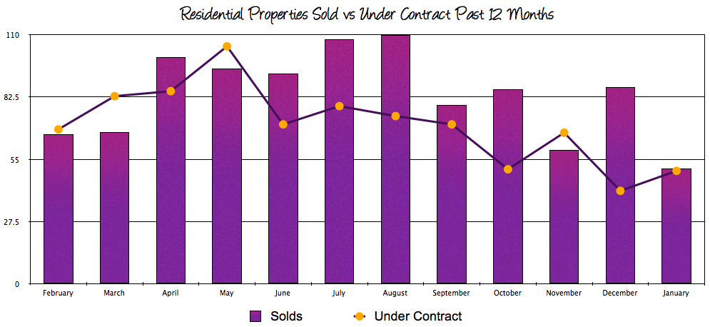 Harrisonburg and Rockingham County Real Estate Sales vs Contracts: January 2014