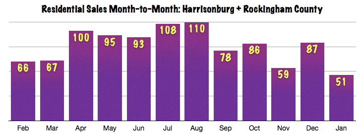 Harrisonburg and Rockingham County Real Estate Sales: Month to Month January 2014