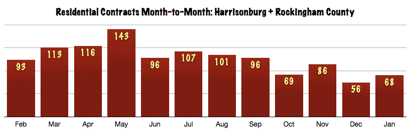 Harrisonburg and Rockingham County Real Estate Contracts Month to Month: January 2014