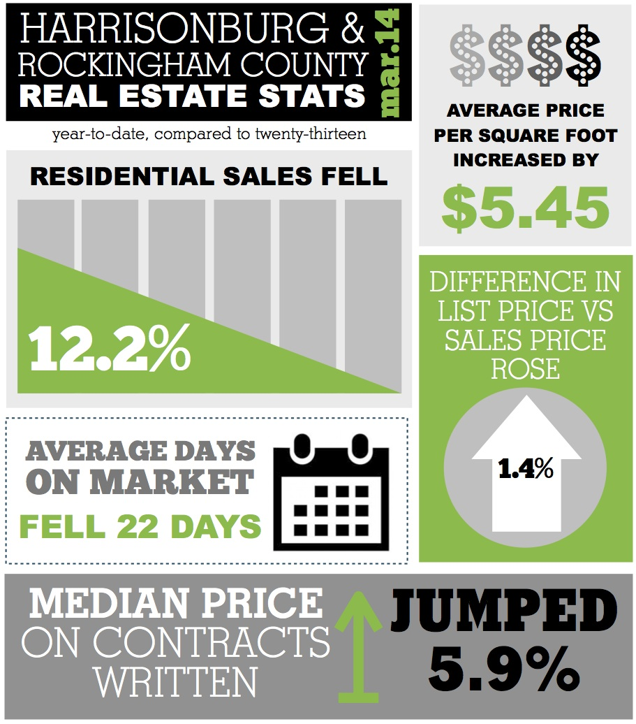 March 2014 Harrisonburg Real Estate Stats Infographic