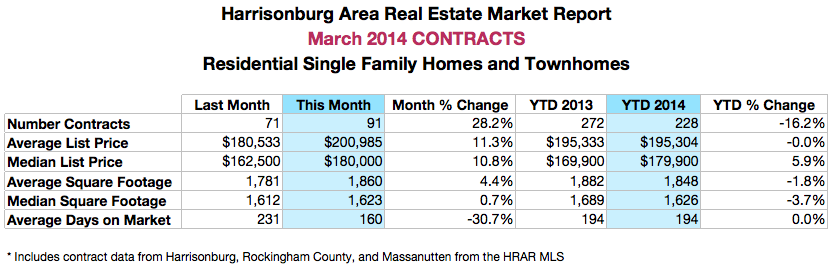 Harrisonburg Real Estate: March 2014 Contracts