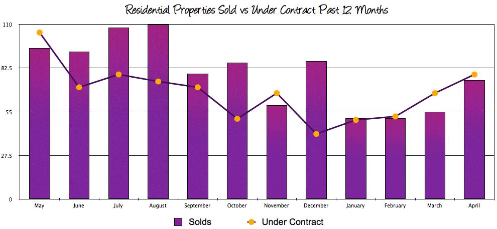 Harrisonburg VA Real Estate Market Report: April 2014