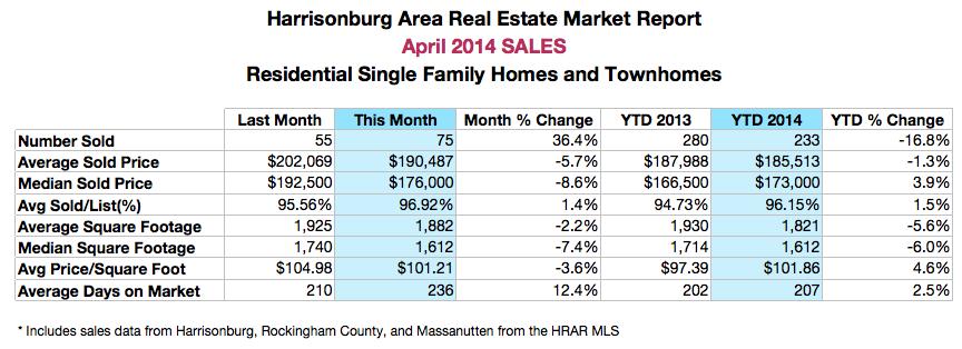 Harrisonburg Area Real Estate Market Stats: April 2014 Sales