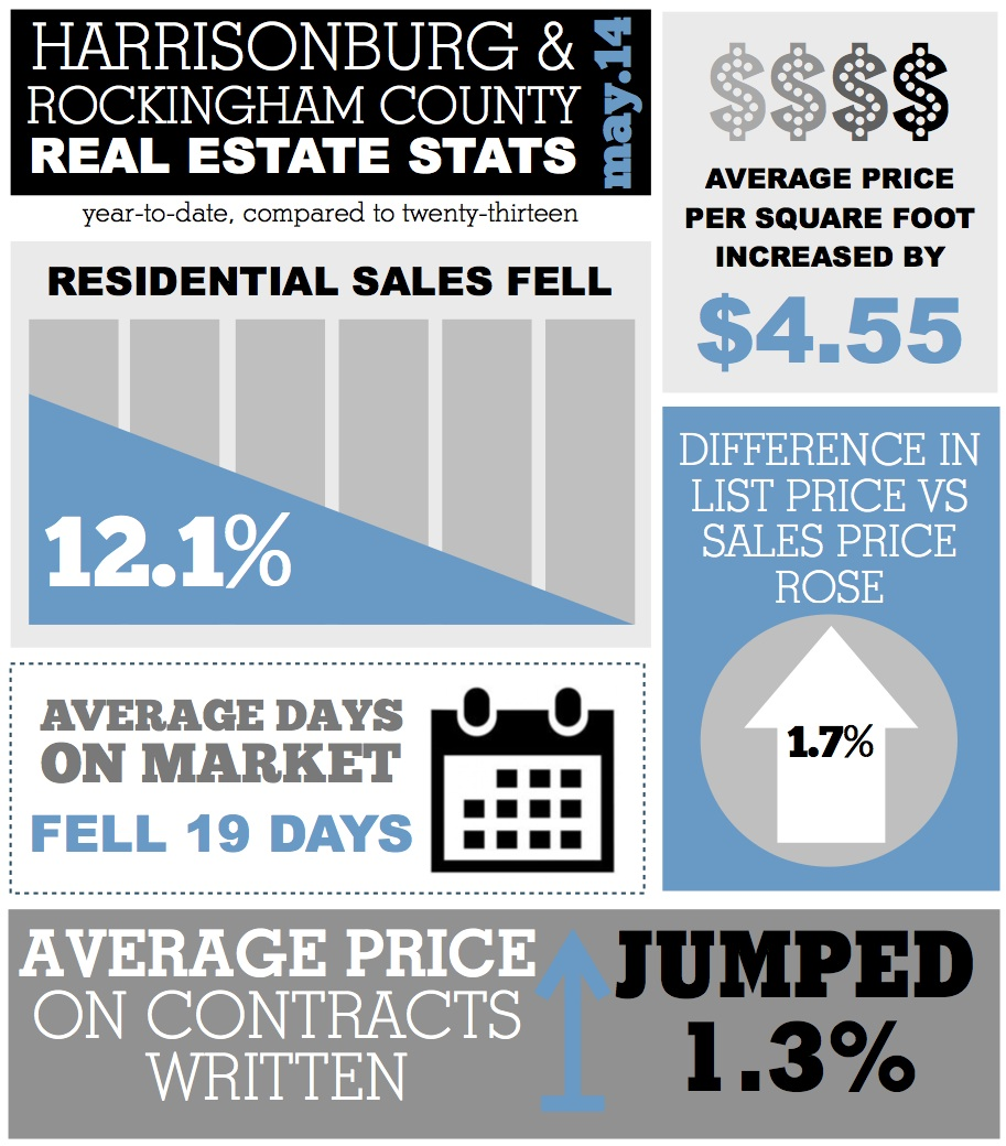 Harrisonburg Real Estate Market Stats: May 2014