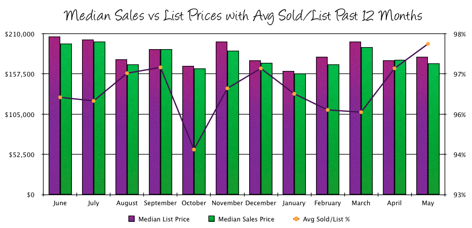 Harrisonburg Real Estate Market: May 2014 Sales Prices