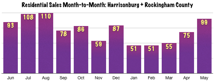 Harrisonburg Real Estate Market: May 2014 Sales Month to Month