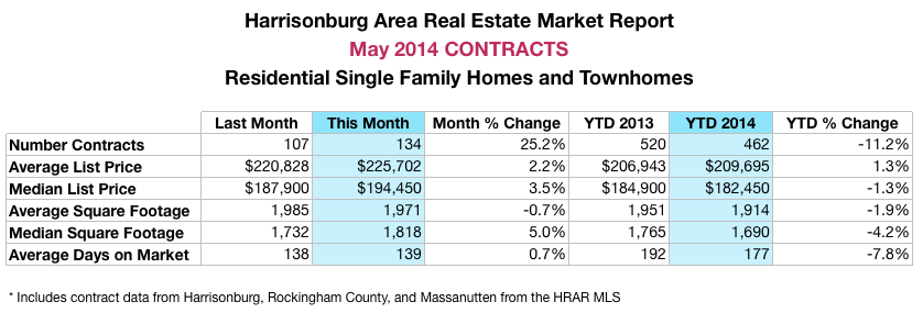 Harrisonburg Real Estate Market: May 2014 Contracts