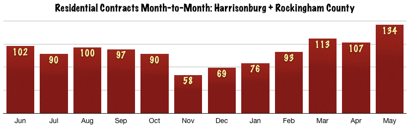 Harrisonburg Real Estate Market: May 2014 Contracts Month to Month