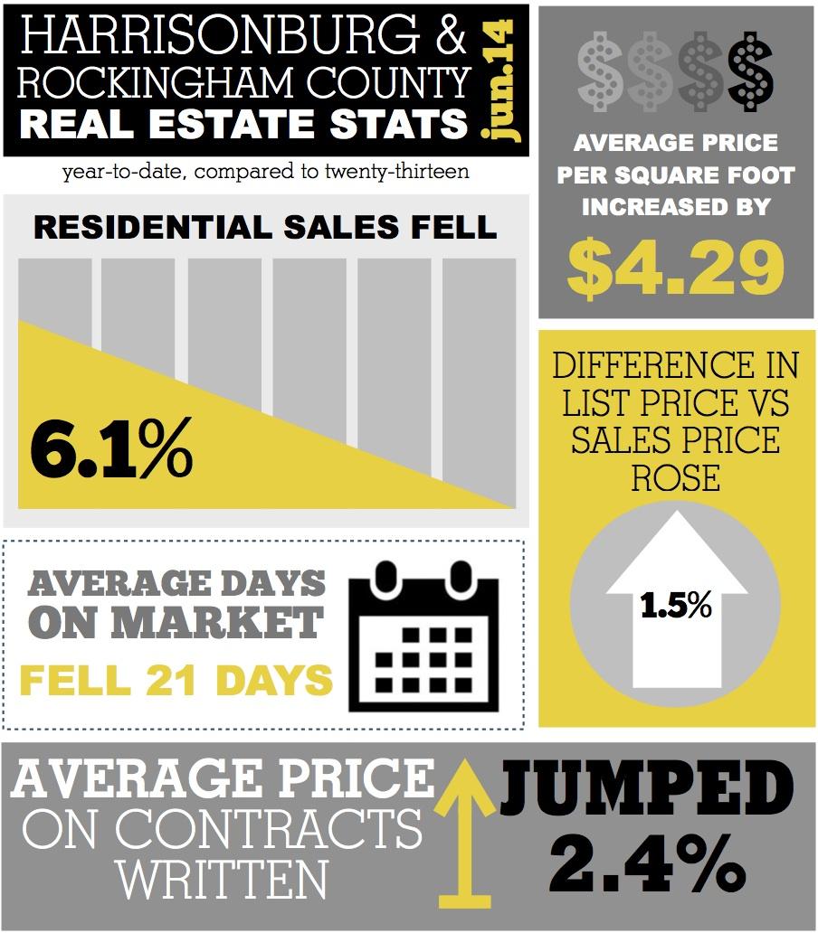 Harrisonburg Real Estate Market Stats Infographic: June 2014