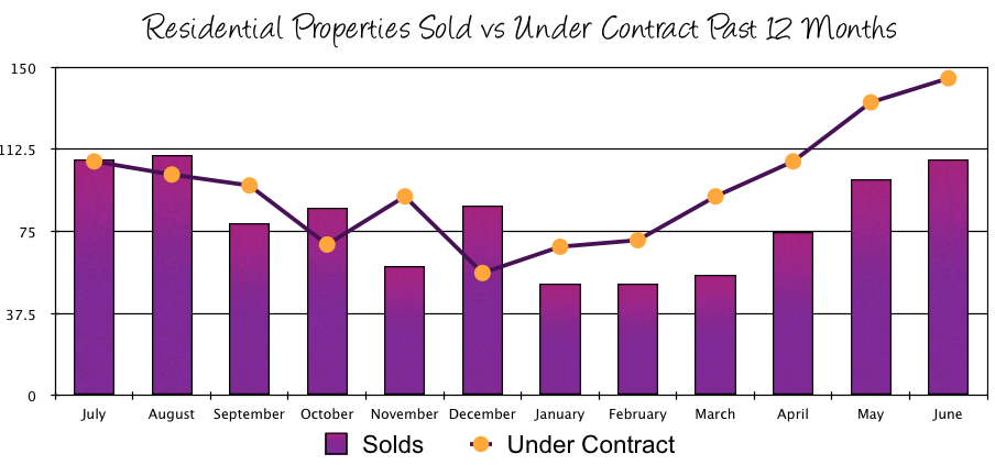 Harrisonburg Real Estate Sales vs Contracts