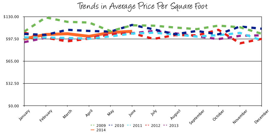 Harrisonburg Real Estate: Trends in Average Price per Square Foot