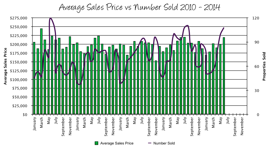 Harrisonburg Real Estate Sales Prices vs Sales
