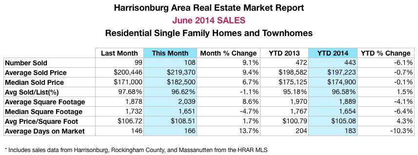 Harrisonburg Real Estate: June 2014 Sales