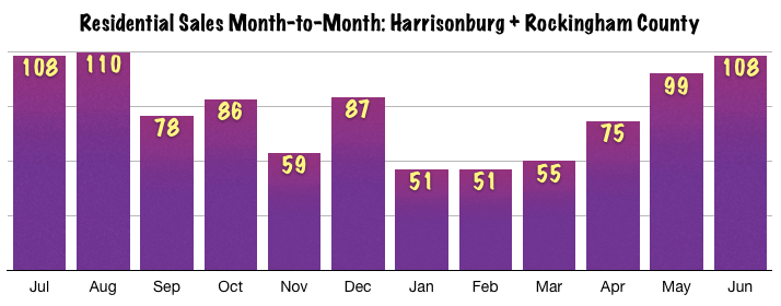 Harrisonburg Real Estate Sales Month-to-Month