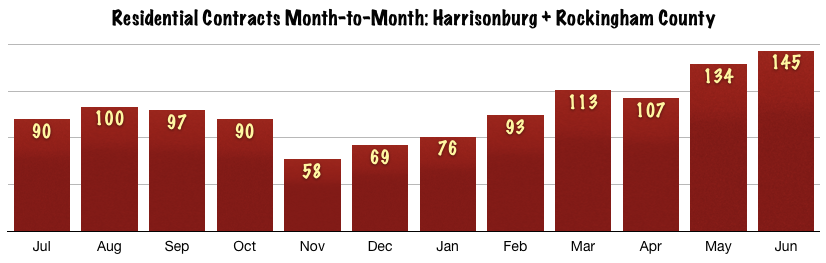 Harrisonburg Real Estate Contracts Month-to-Month