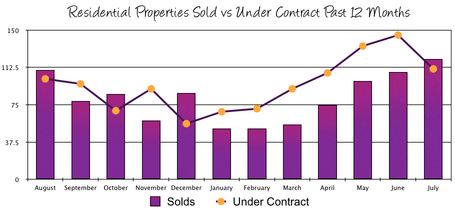 Harrisonburg Real Estate July 2014: Sales vs Contracts
