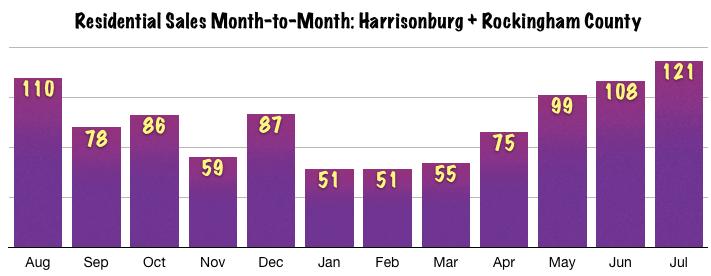 Harrisonburg Real Estate July 2014: Sales Trends