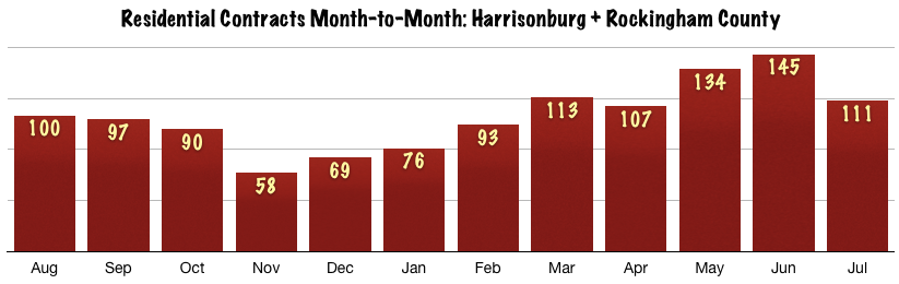 Harrisonburg Real Estate July 2014: Contracts Trends