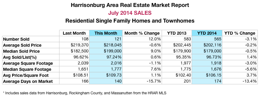 Harrisonburg Real Estate Sales July 2014