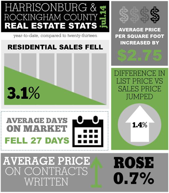 Harrisonburg Real Estate Market Report: July 2014 Infographic