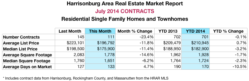 Harrisonburg Real Estate Market Report: July 2014 Contracts